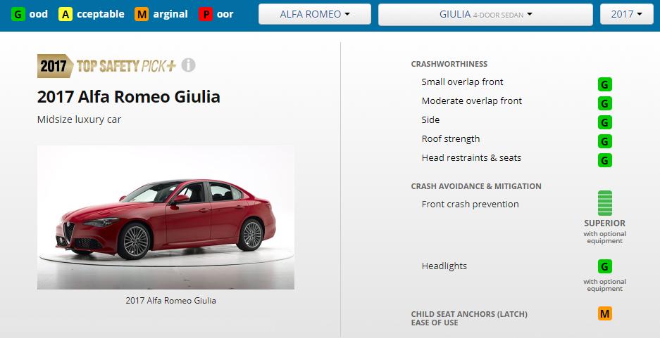 IIHS-ALFA ROMEO GIUILA